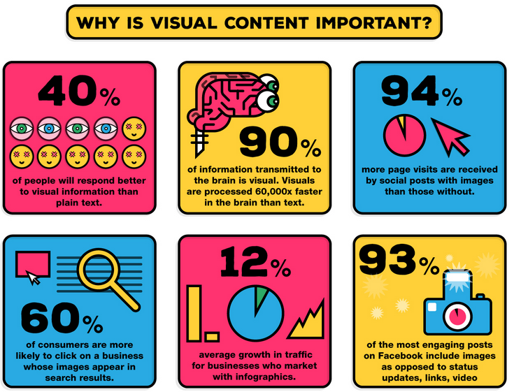 Some fun facts about visual content.