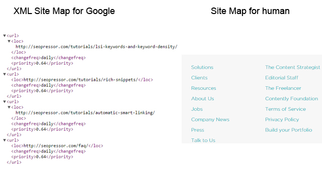 Human and Bot Site Map for internal link