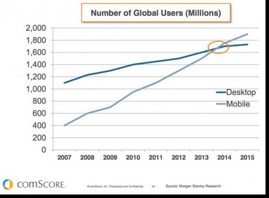 Mobile-stats-vs-desktop-users-global