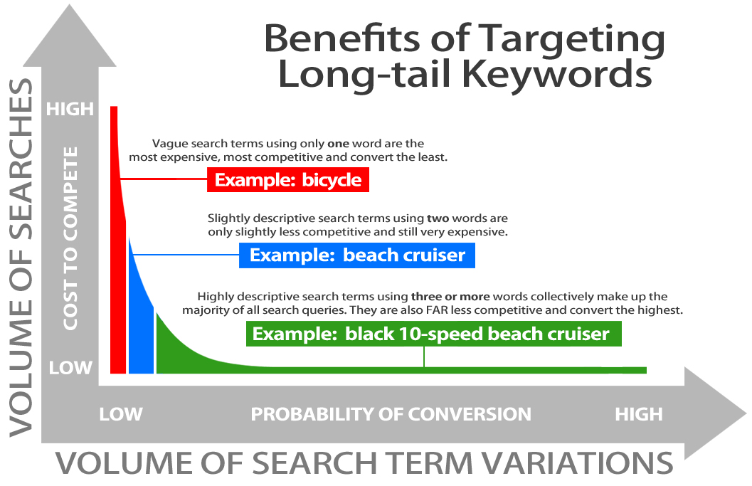 benefits-of-longtail-keywords