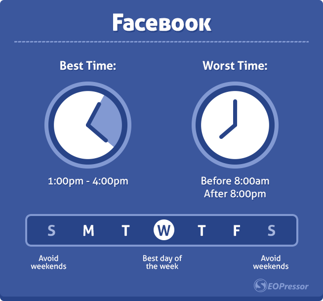 best worst time to post on facebook