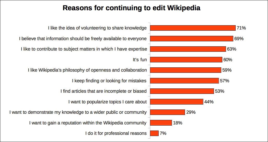 For an unpaid volunteer work, a surprisingly large amount of people contribute to Wikipedia and here's what motivates them.