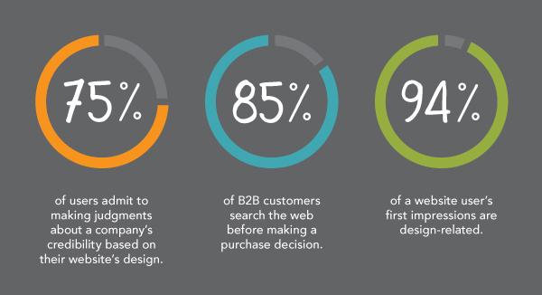 statistics-about-good-web-design