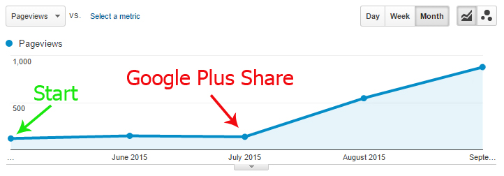 Organic traffic only improve when I start to share on various Google Plus communities.