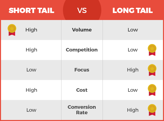 short tail keyword vs long tail keyword comparison in table