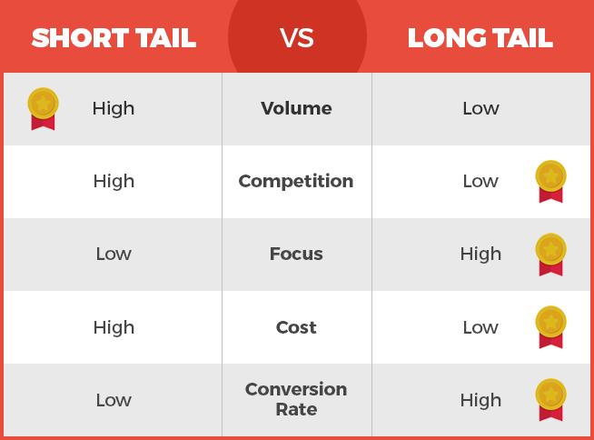 short tail vs long tail keyword comparison