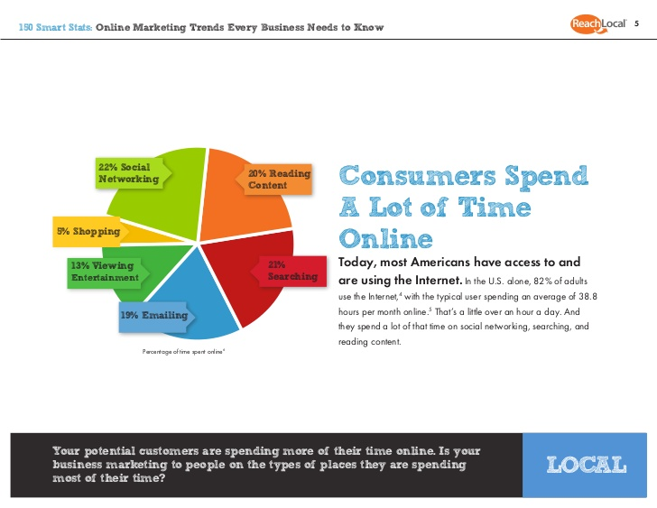buyers-spend-more-time-online