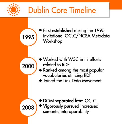 dublin core timeline