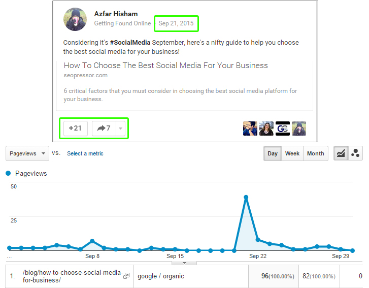 Organic traffic increased the day the article is shared on a Google Plus community.