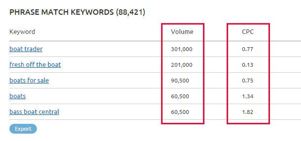 keyword value