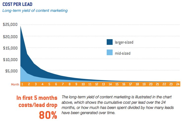 reduce content marketing cost