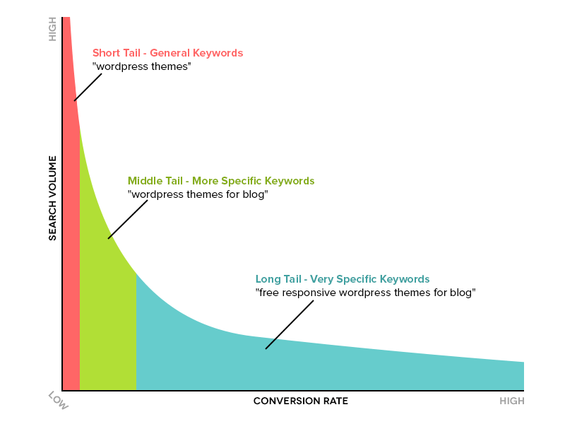 short vs long tail keyword benefits