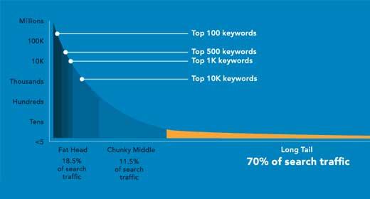 long tail keyword 70% of all traffic
