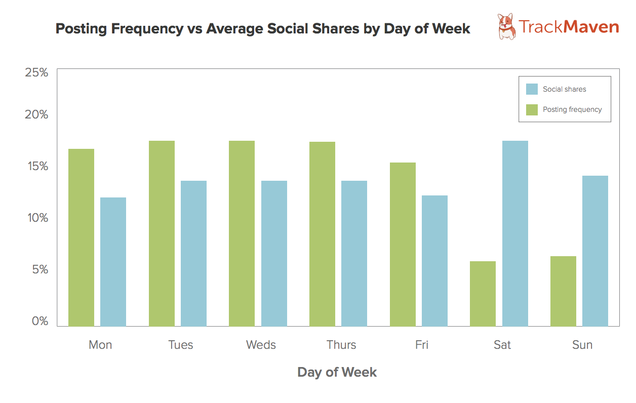post-your-content-regularly-to-get-higher-engagement