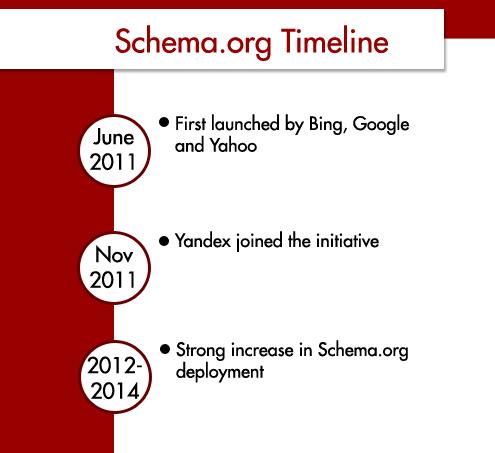 schema timeline