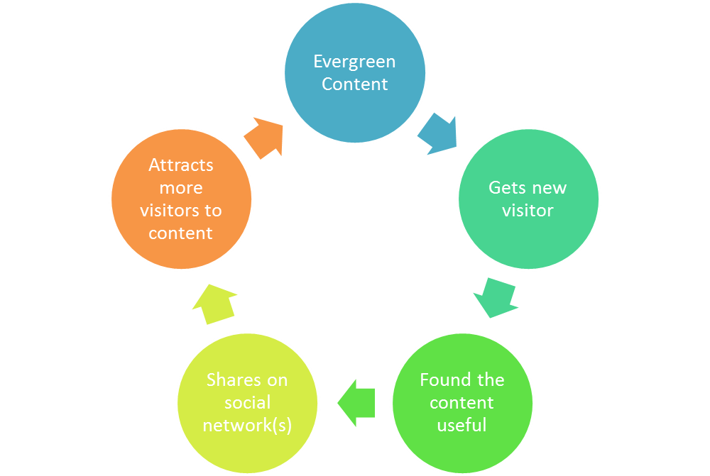 evergreen content social sharing cycle