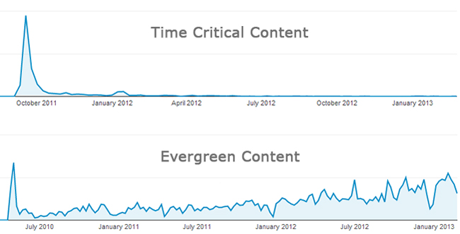 time critical content