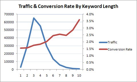 traffic and conversion rates vs keyword length