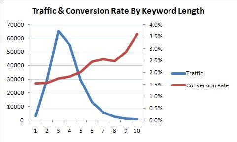traffic and conversion rates vs keyword length