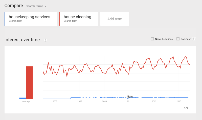 Google-Trends-Interest-Over-Time