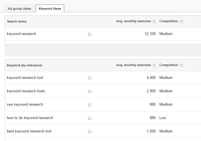 keyword research is the first stage to plan your seo for new website