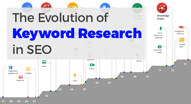 keyword-research-evolution