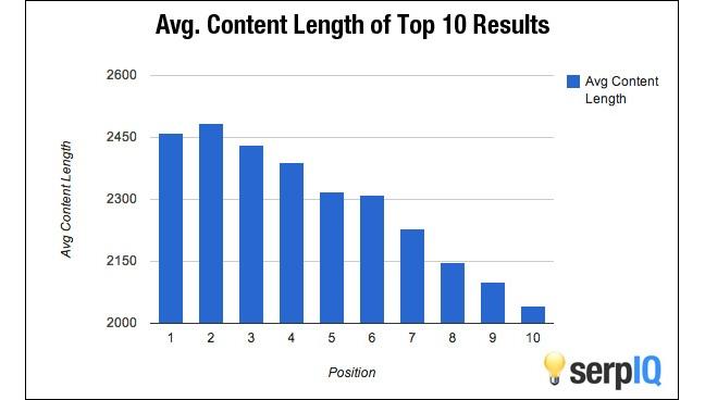 optimisation de contenu