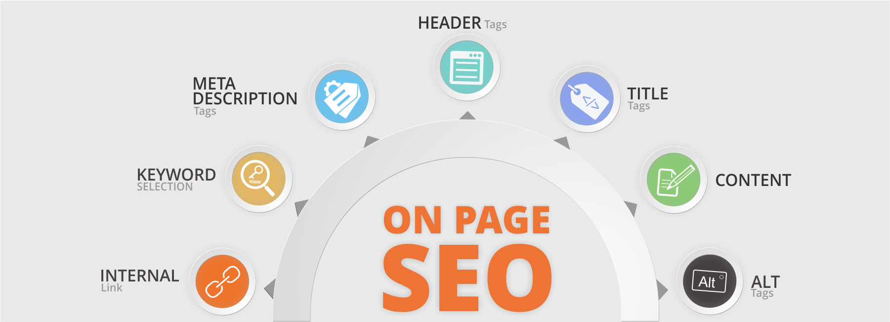 on-page seo - seo tutorial