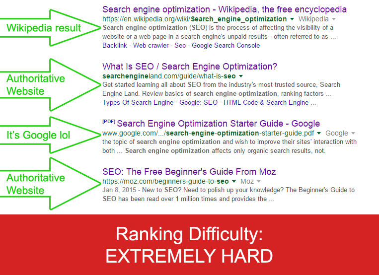 Even more insights can be gained from analyzing top ranking results. For example, the difficulty of ranking for it.