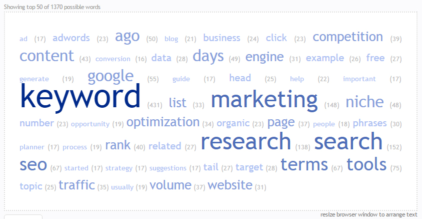 "LSI keywords for the term ""keyword research"""