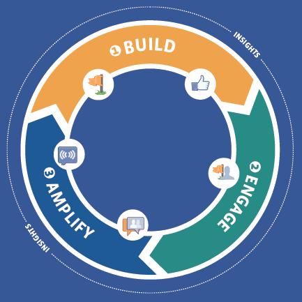 facebook ecosystem