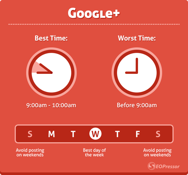 best and worst time to post on google+