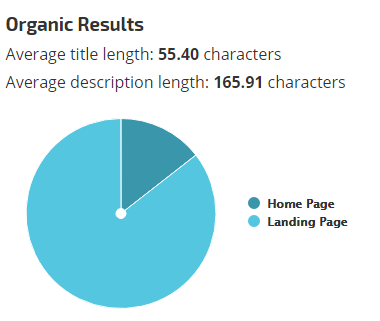 Google Average Title and Meta Description Length
