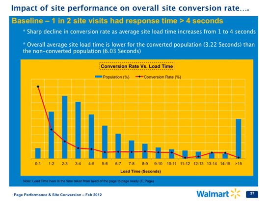 There is a decline in Wal-mart's conversion rate when the loading time of the site increases