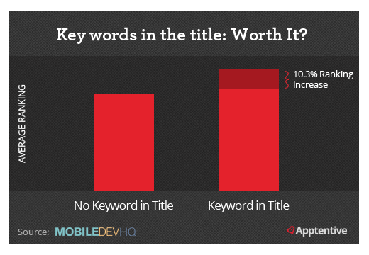 Including keywords in app title increases the ranking by 10%