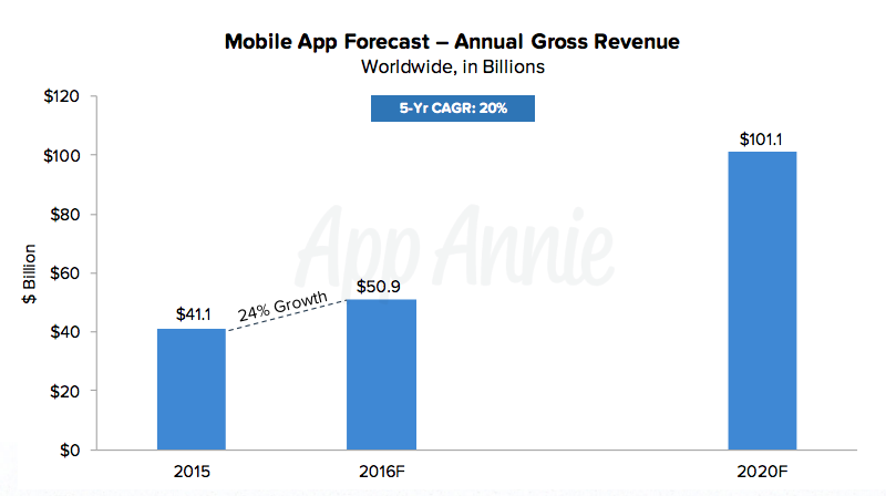 The app market is worth 41 billion dollars in 2015 and is predicted to worth 101 billion dollars by 2020.