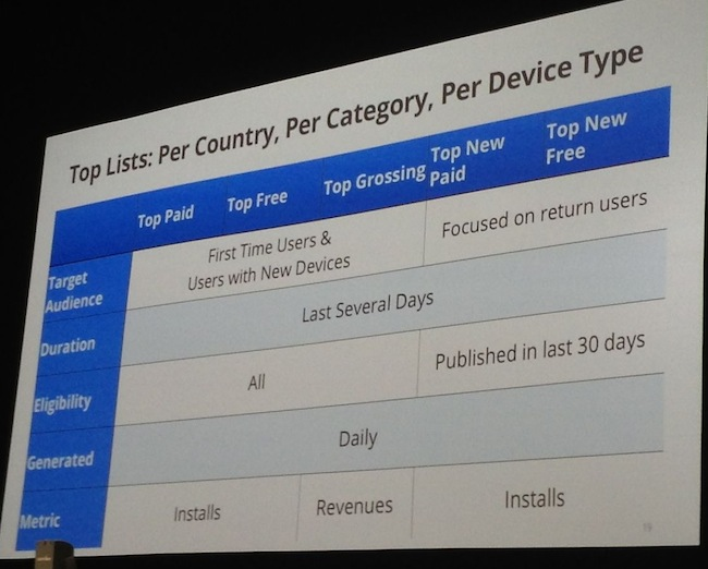 Ankit Jain from Google Play reveals factors that affect mobile app discoverability.