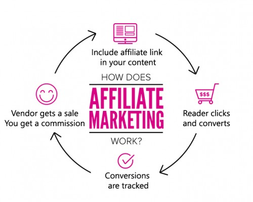 Bloggers can earn money by including affiliate links in their blog contents and getting sales.