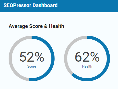 seopressor dashboard score helps you monitor your site seo to increase website traffic
