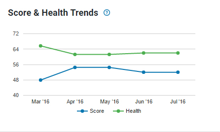 seo score and health over time