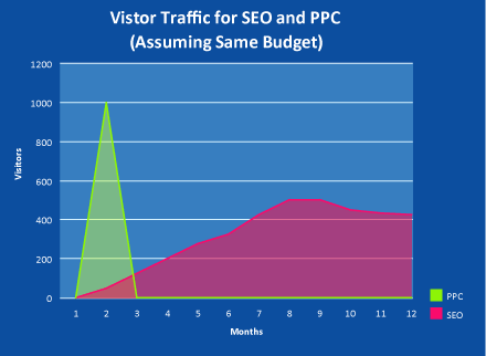 Paid ads yields instant traffic spike when you are run it. SEO on the other hand takes a while to kick in but once it does, it's staying.