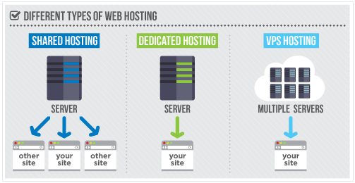 You'll need to know a web hosting provider that offers the best package for your needs.
