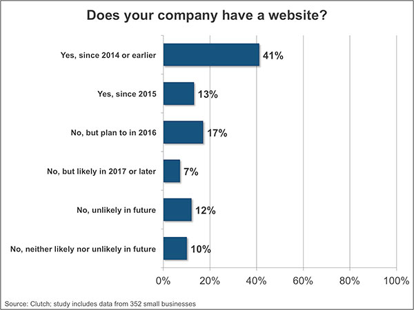 Studies show that nearly half of all business owners doesn't have websites for their business.