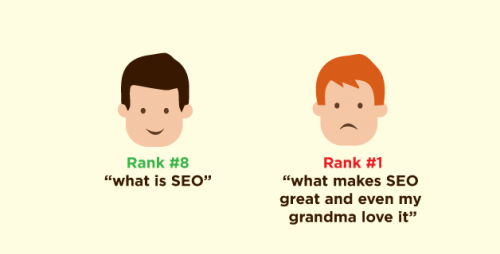 Ranking #1 for bad keywords are like being a champion at a sport nobody plays.
