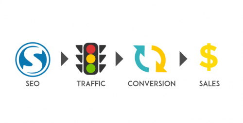 SEO gets you traffic but it's up to you how to monetize them.