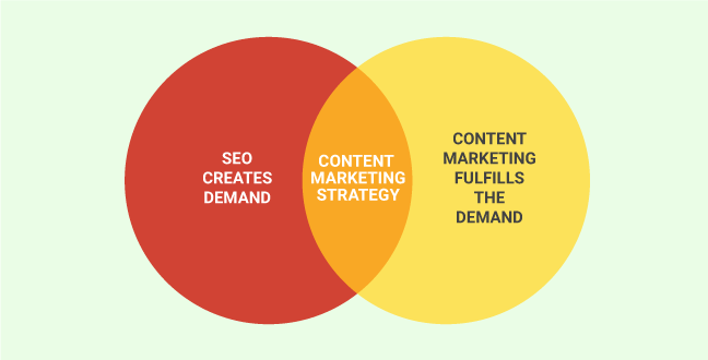 Content Marketers SEO
