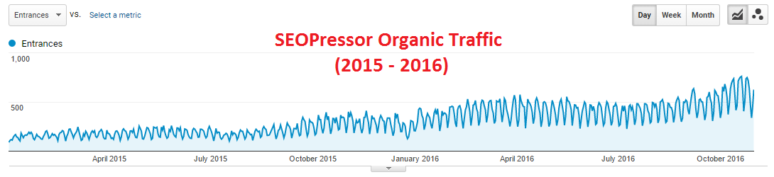SEOPressor Organic Traffic: It may take some time to see the effect of your SEO efforts, but the results will surely pay off.