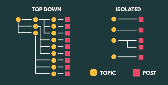 Compared to isolated content planning, you'll get more posts out of a topic by using a top-down approach.