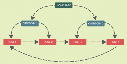 interlinking your contents is a good marketing tip