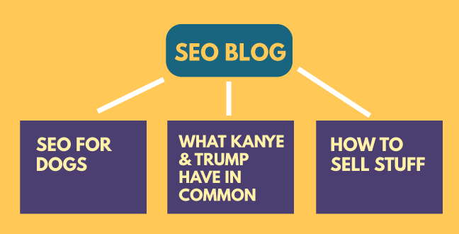 Without proper planning, topics across the blog can vary wildly, giving it no consistency and flow.